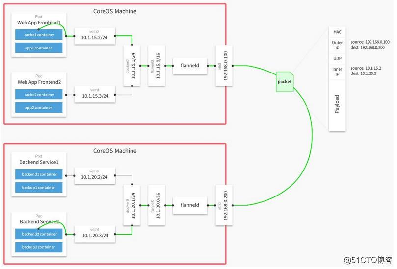 盘点Kubernetes网络问题的4种解决方案