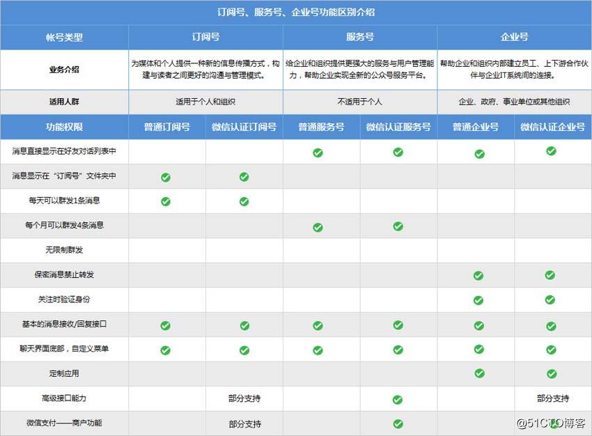 微信公众号申请及介绍