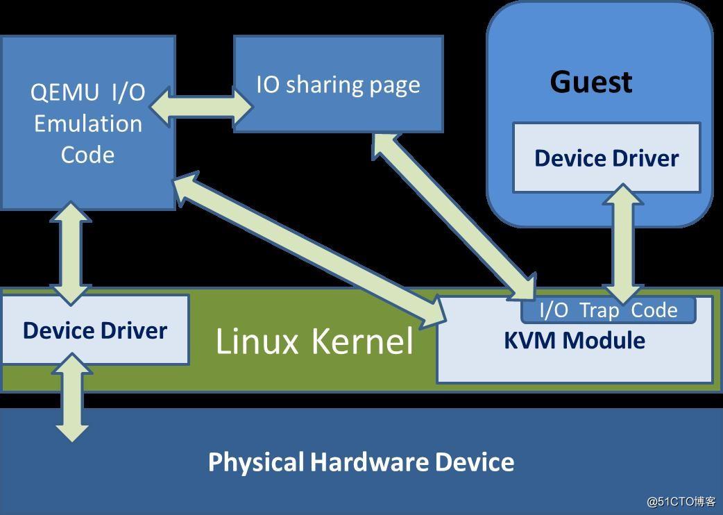 Qemu模拟IO和半虚拟化Virtio的区别以及I/O半虚拟化驱动介绍