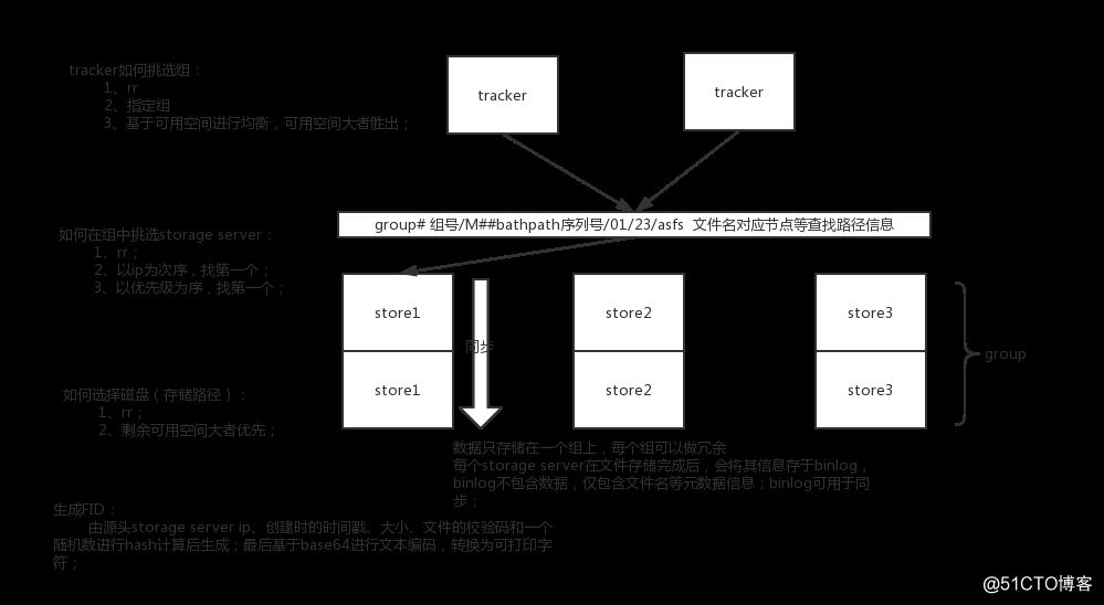 Fastdfs文件存储系统