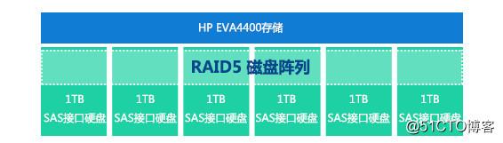HP EVA4400服务器RAID信息丢失数据恢复方法