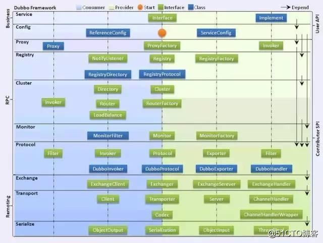 分布式 | Dubbo 架构设计详解