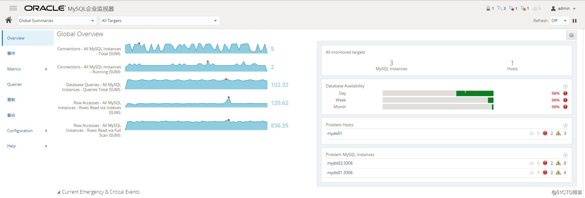 Using MySQL Enterprise Monitor Tools