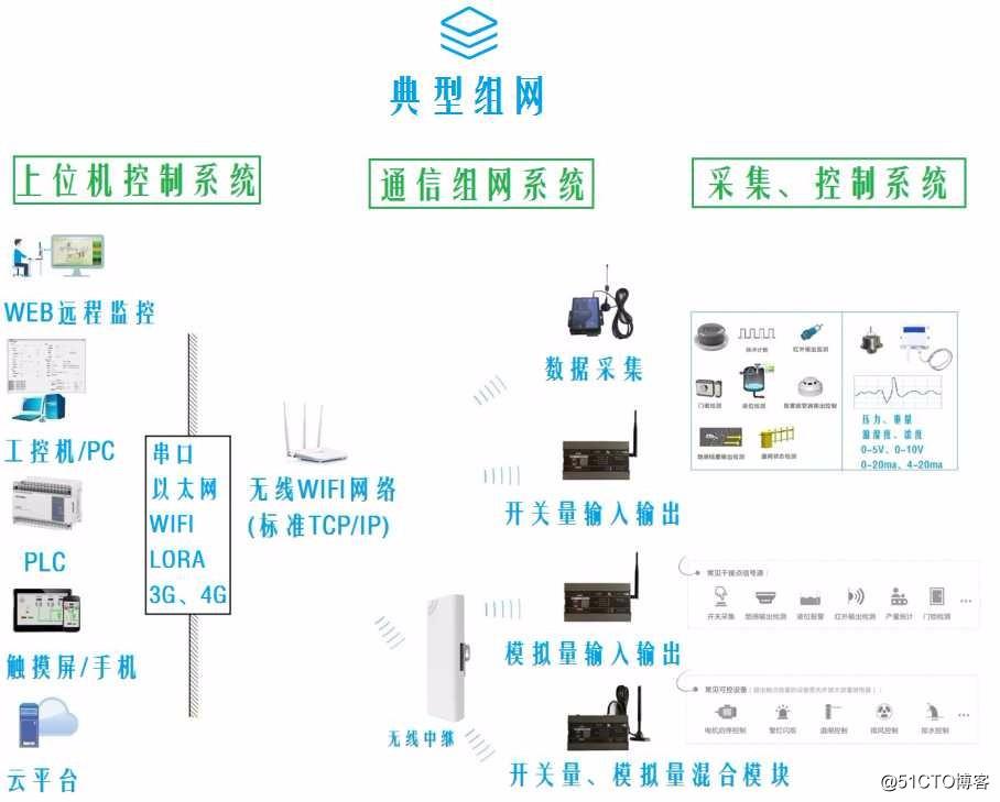 基于无线lora通信实现远程采集输出0~10v,0~20ma模拟量信号以及开关量信号