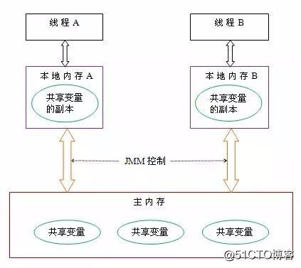 JVM内存结构 VS Java内存模型 VS Java对象模型