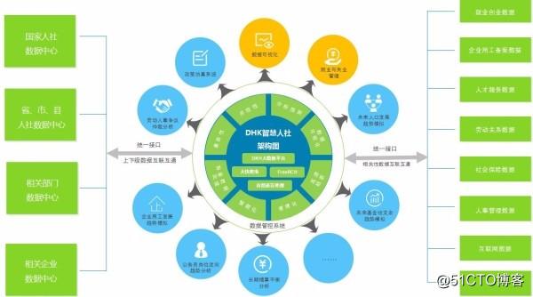 DKHadoop人力资源大数据解决方案架构