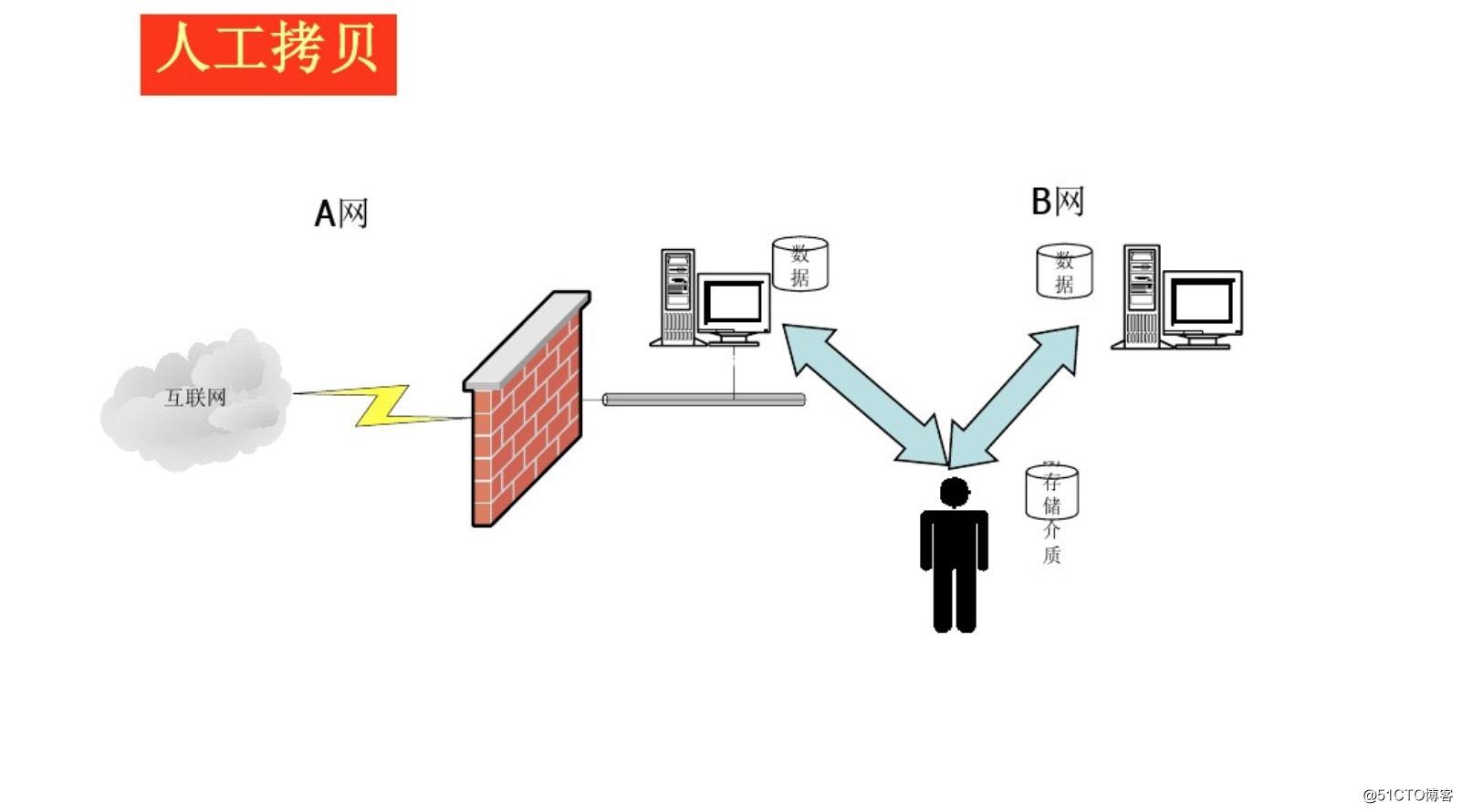 如何在现有复杂网络上建立隔离网提供病毒样本分析,且不蔓延内网。