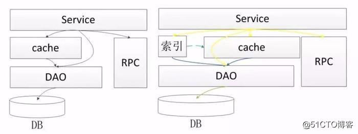 看京东系统架构师如何让笨重的架构变得灵巧