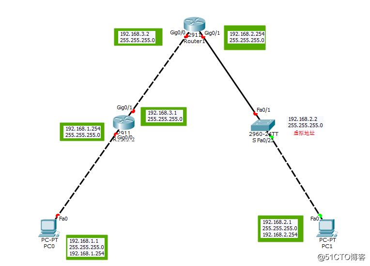 Csico(思科)模拟器拓扑图搭建,远程登陆