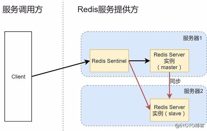 高可用Redis服务架构分析与搭建!