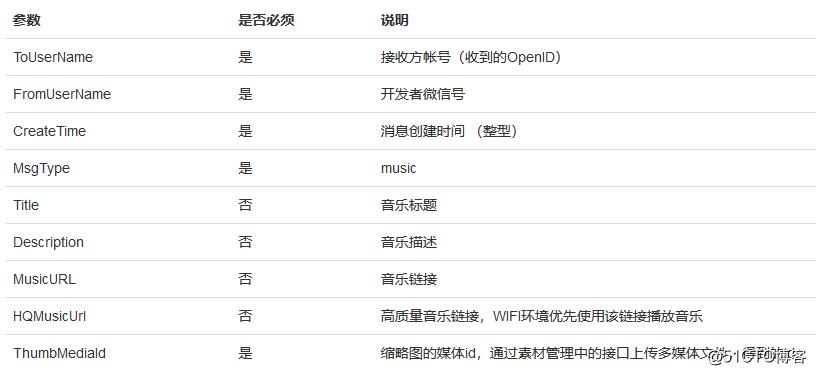 微信公众号开发-素材/消息管理接口