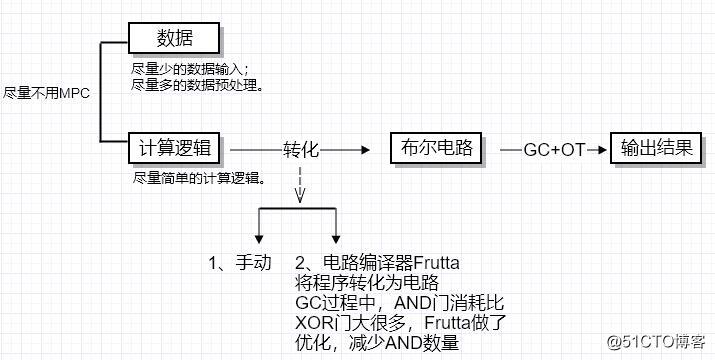 安全多方计算从入门到精通:MPC简介&JUGO平台
