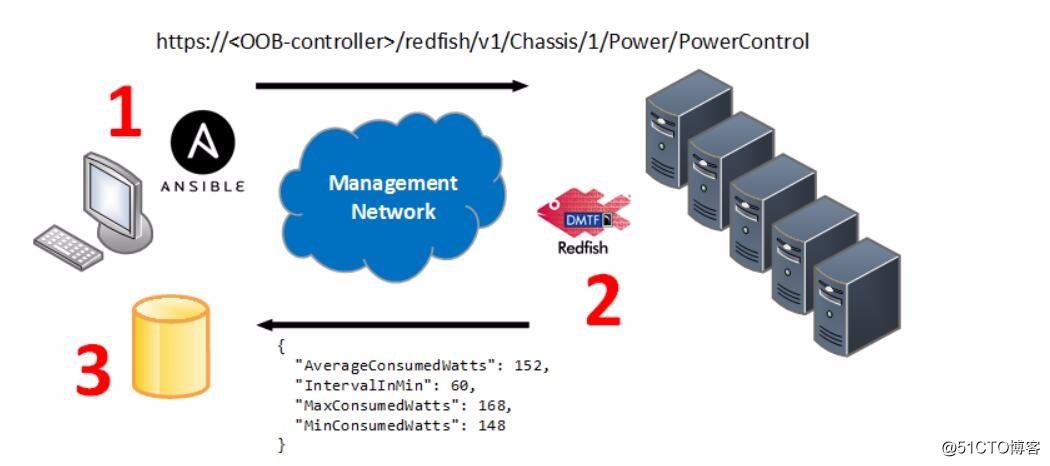 Ansible+Redfish+Idrac管理DELL服务器