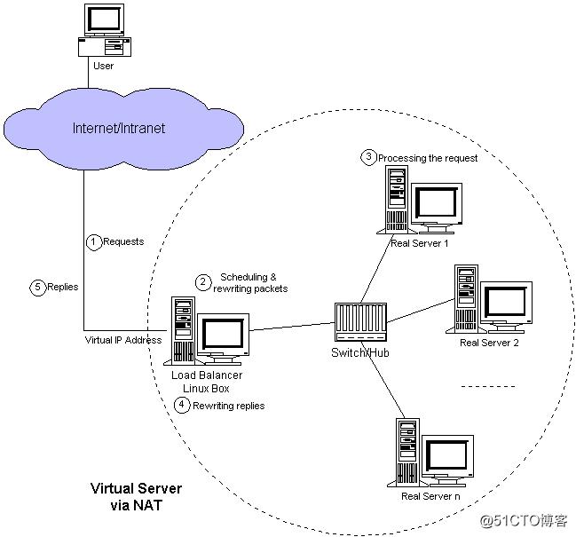 负载均衡集群介绍,LVS介绍,LVS的调度算法,LVSNAT模式搭建