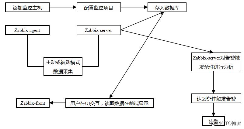 linux监控平台介绍,zabbix监控介绍,zabbix安装,忘记Admin密码如何做