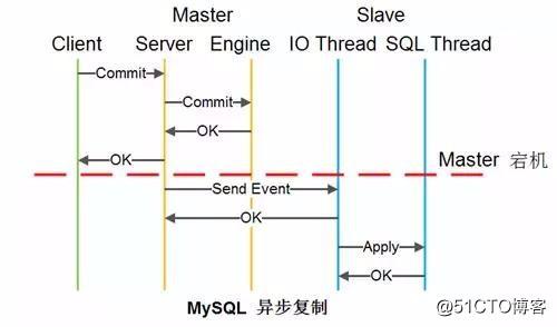微服务化的数据库设计与读写分离