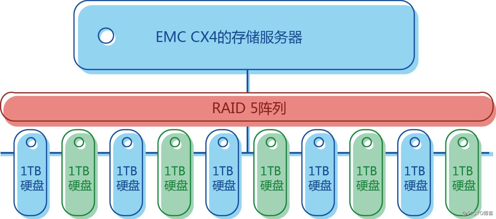 EMC CX4-480服务器恢复数据方法