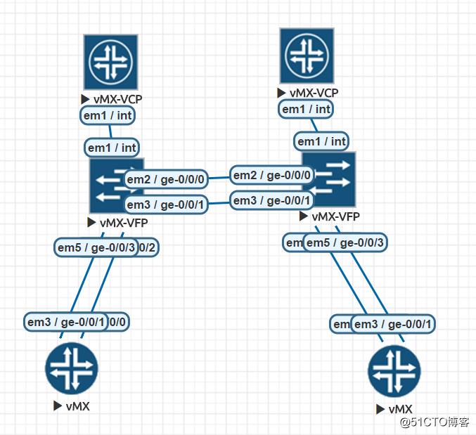 Juniper E×××+VxLAN配置 - IT閱讀