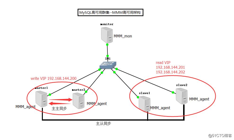 MySQL高可用群集--MMM高可用架构