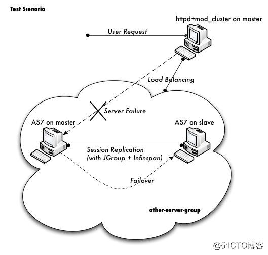 jboss-as-7.1.0.CR1b域集群和会话复制环境部署