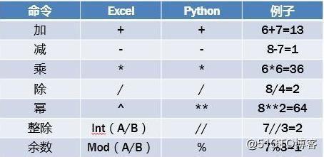 Python入门基础知识实例,值得收藏!