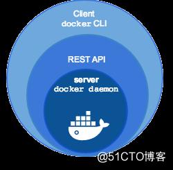 容器技术|Docker三剑客之docker-machine
