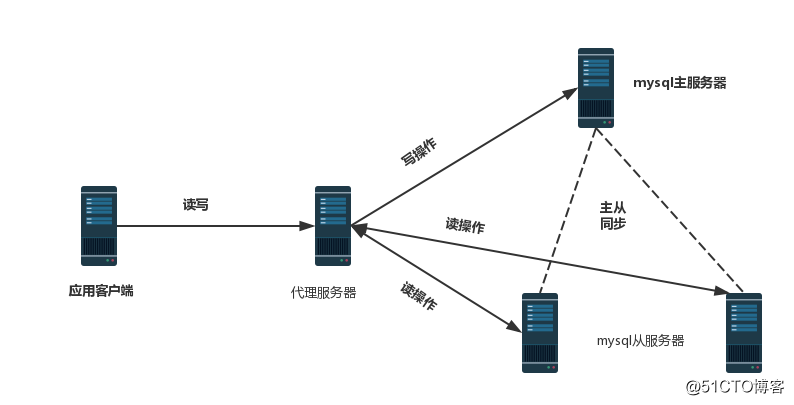 在CentOS7上搭建MySQL主从复制与读写分离