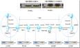 广域网-HDLC协议