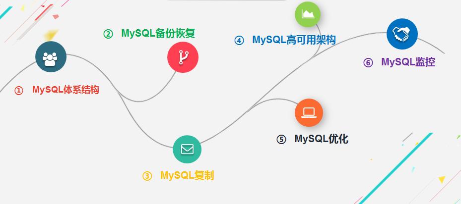10年老兵带你走上MySQL王者之路--免费视频直播课邀你来看