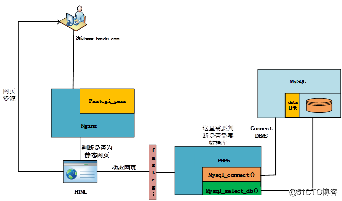 php开启opcache加速