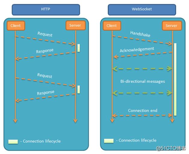 从构建分布式秒杀系统聊聊WebSocket推送通知