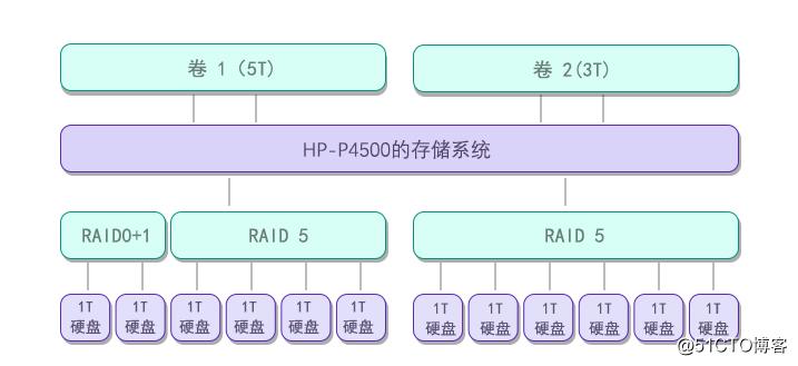服务器数据恢复案例 / raid5阵列多块硬盘离线处理方法