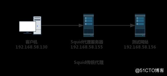 Squid-4.1(最新)安装及构建代理服务器