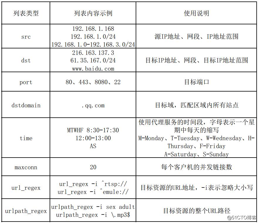 Squid代理--经典缓存代理服务器(实现正向代理配置、ACL各种访问控制、日志分析)