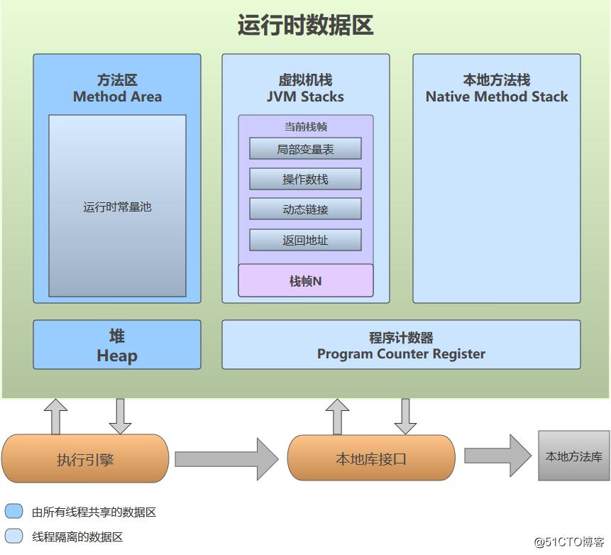 JVM层GC调优(上)