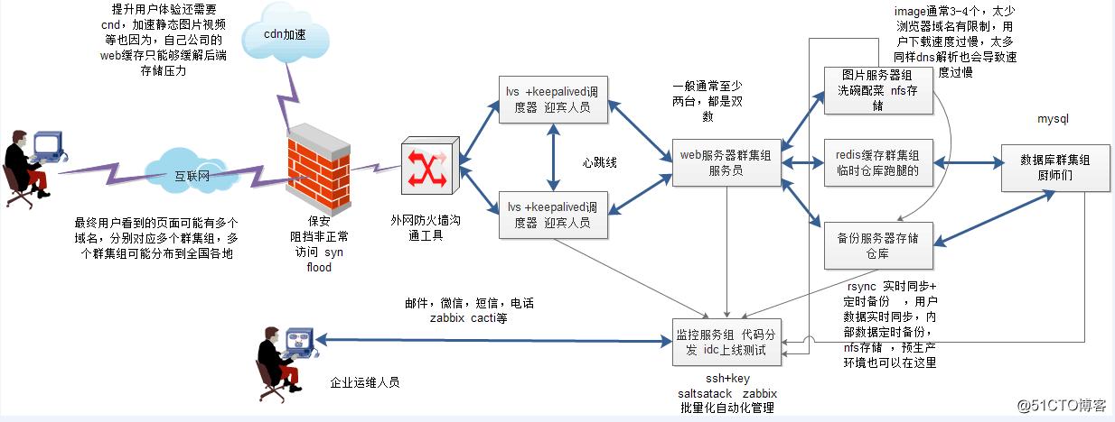 公司网站架构图