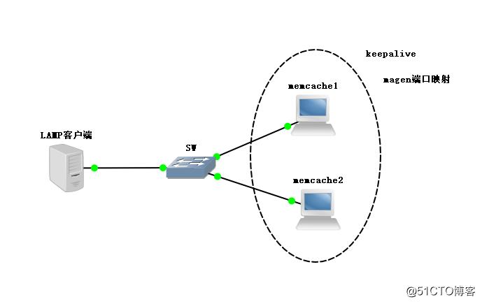 memcached实现主主复制和keepalive高可用方式