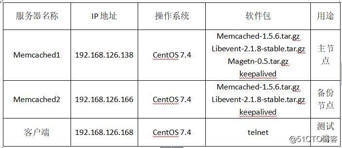 在CentOS7上部署Memcached主主复制+Keepalived高可用架构