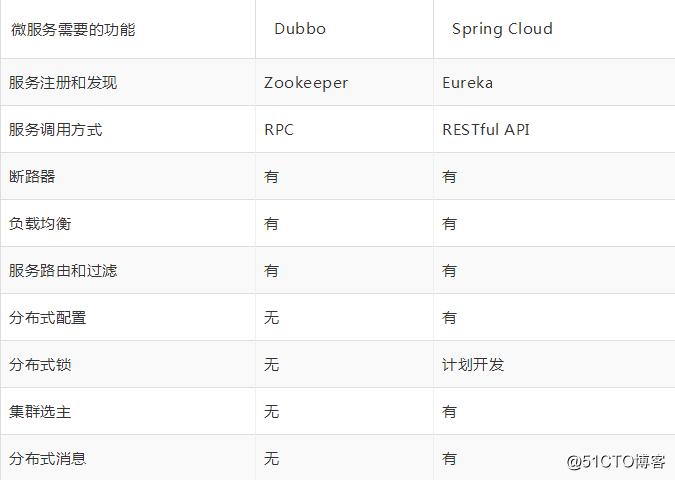 微服务为什么选Spring Cloud?