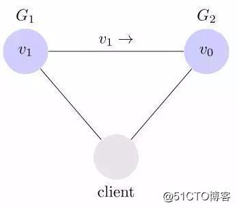 「系统架构」CAP 定理的含义