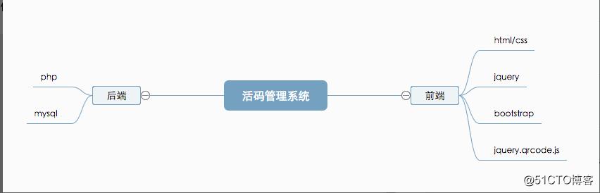 二维码活码php
