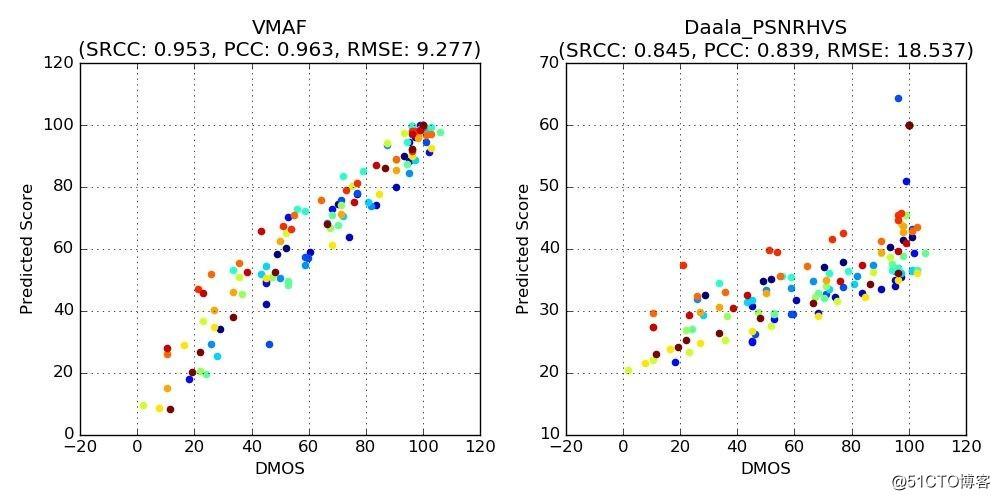 干货   VMAF视频质量评估在视频云转码中的应用