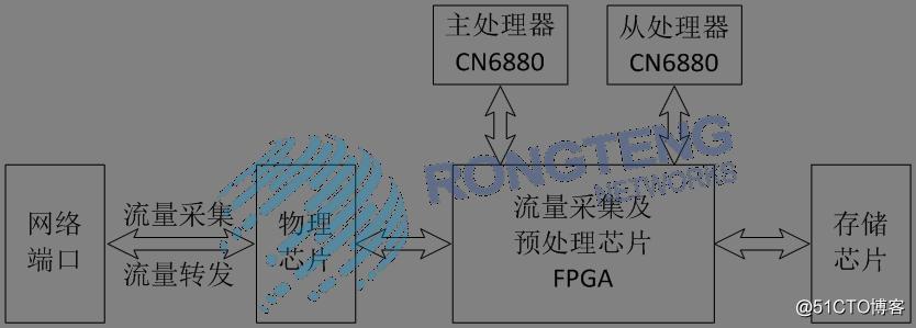 网络分流器|网络分流器|高速骨干网流量采集与分流实现方案