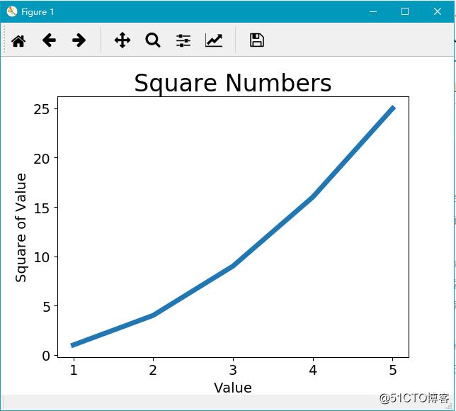 谈谈Python实战数据可视化之matplotlib模块(基础篇)