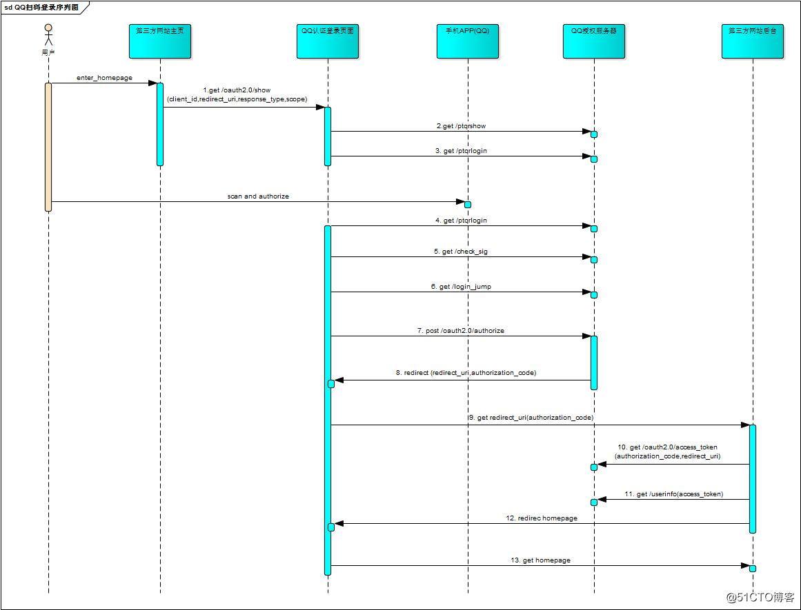图3 信令流程