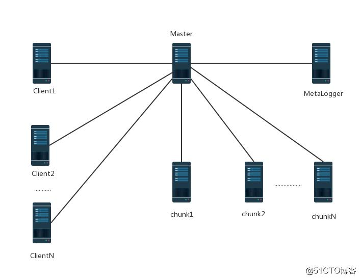 在CentOS7上部署MFS分布式文件系统