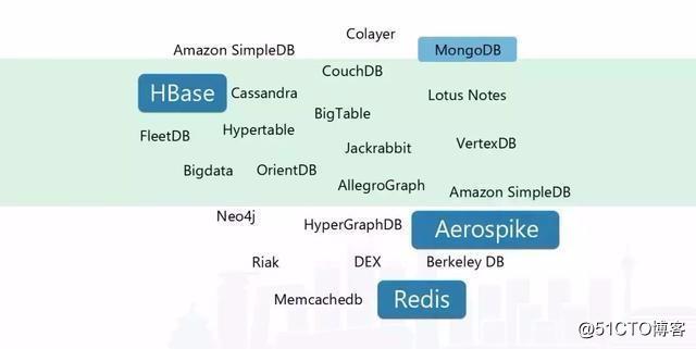 高并发大容量NoSQL解决方案探索