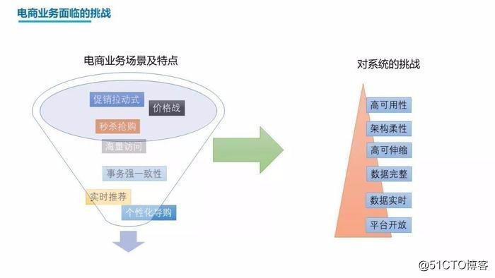 千万级调用量微服务架构实践