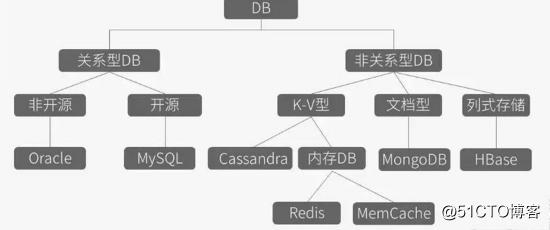 一篇文章详解NOsql数据库Redis