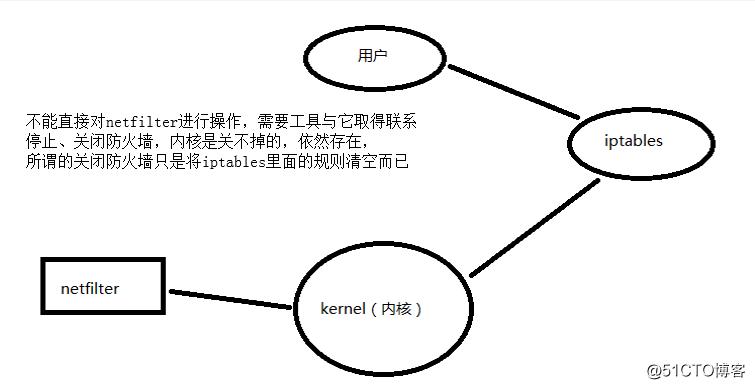 纯干货详解iptables工作原理以及使用方法